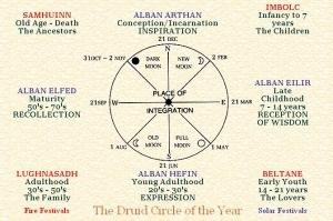 Cirkel van het jaar